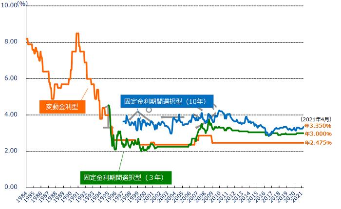 金利相場の推移グラフ